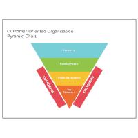 Customer-Oriented Pyramid Chart