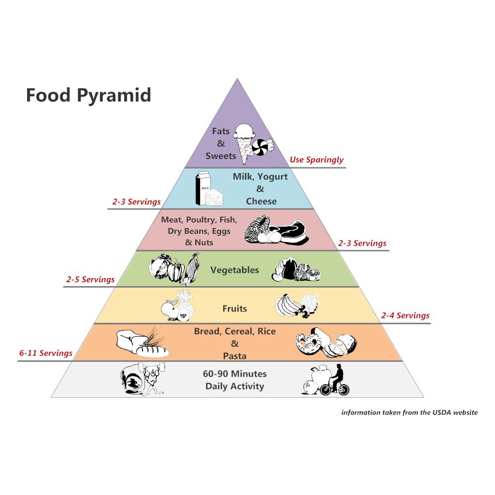 Example Image: Food Pyramid