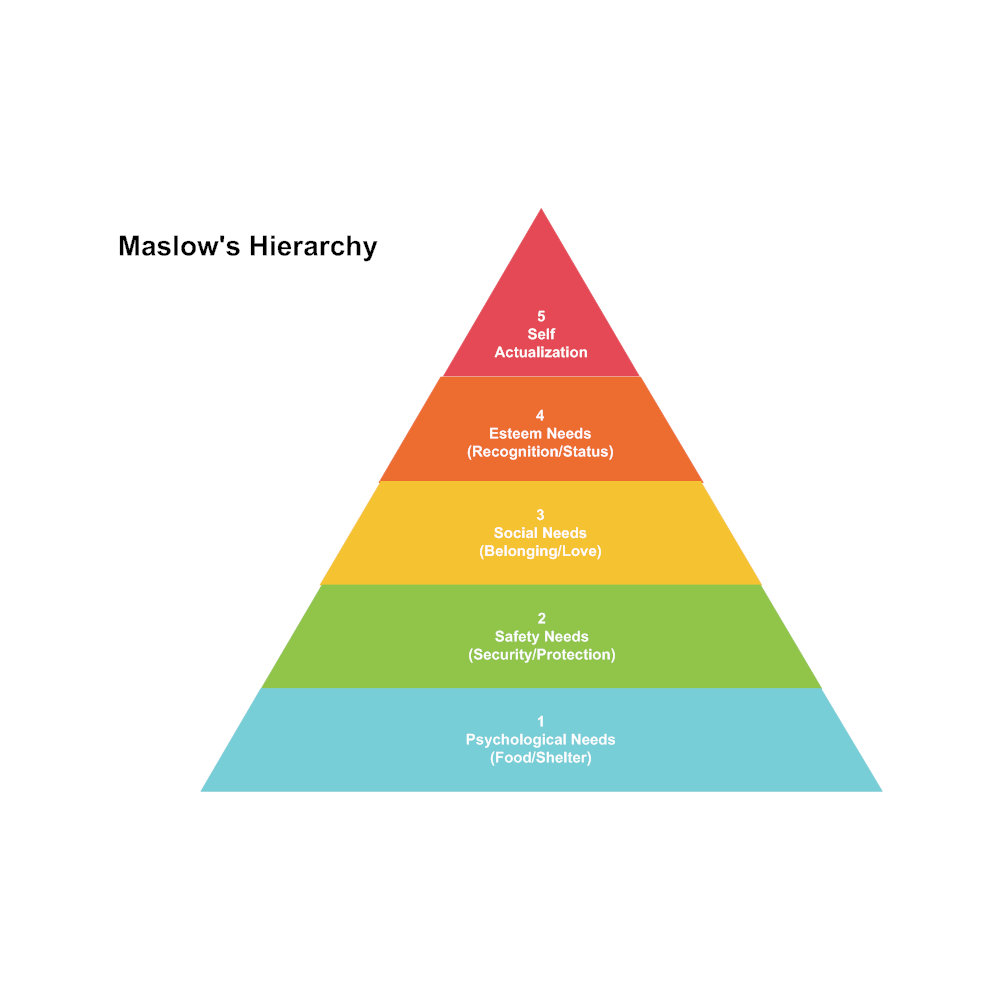 Example Image: Maslow's Hierarchy