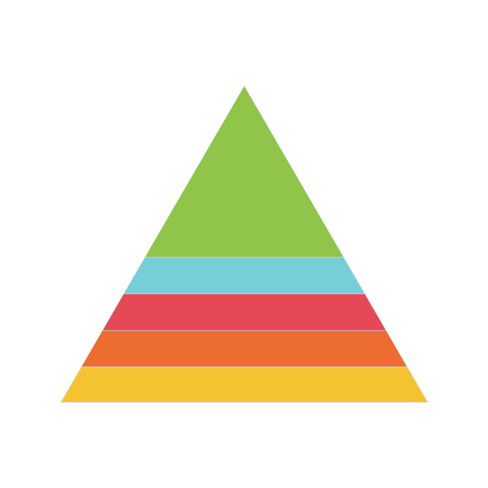 Example Image: Pyramid Chart - 1