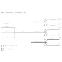 Measurement Assessment Tree