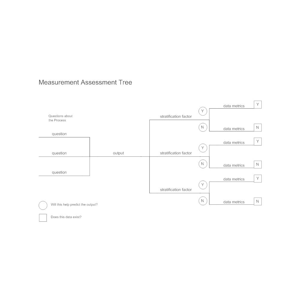 Example Image: Measurement Assessment Tree