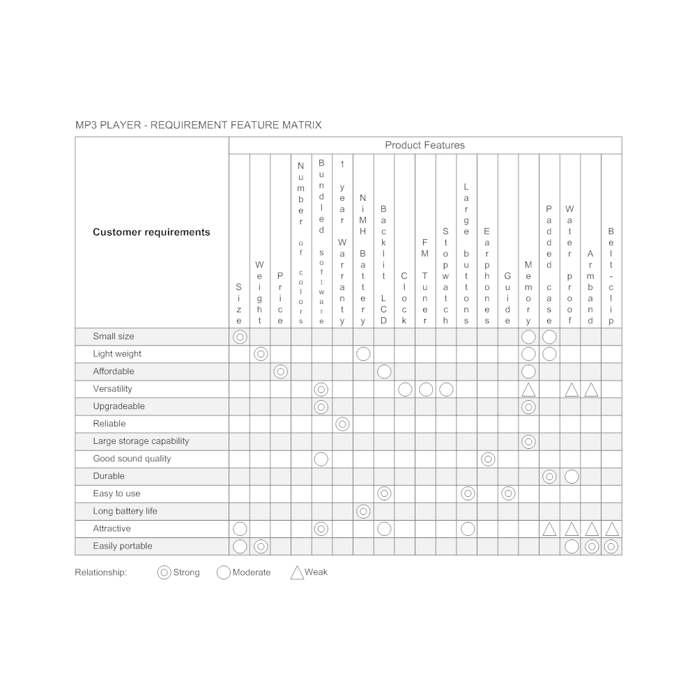 Example Image: Requirement Feature Matrix for an MP3 Player