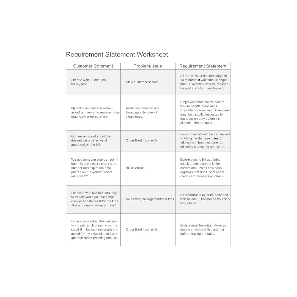 requirement statement