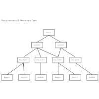 Requirements & Measures Tree