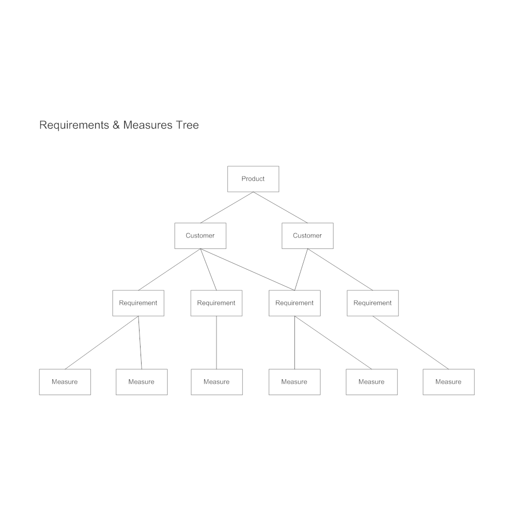 Example Image: Requirements & Measures Tree