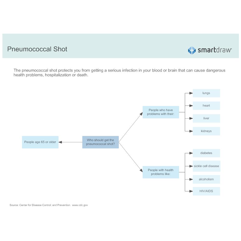 Example Image: Pneumococcal Shot