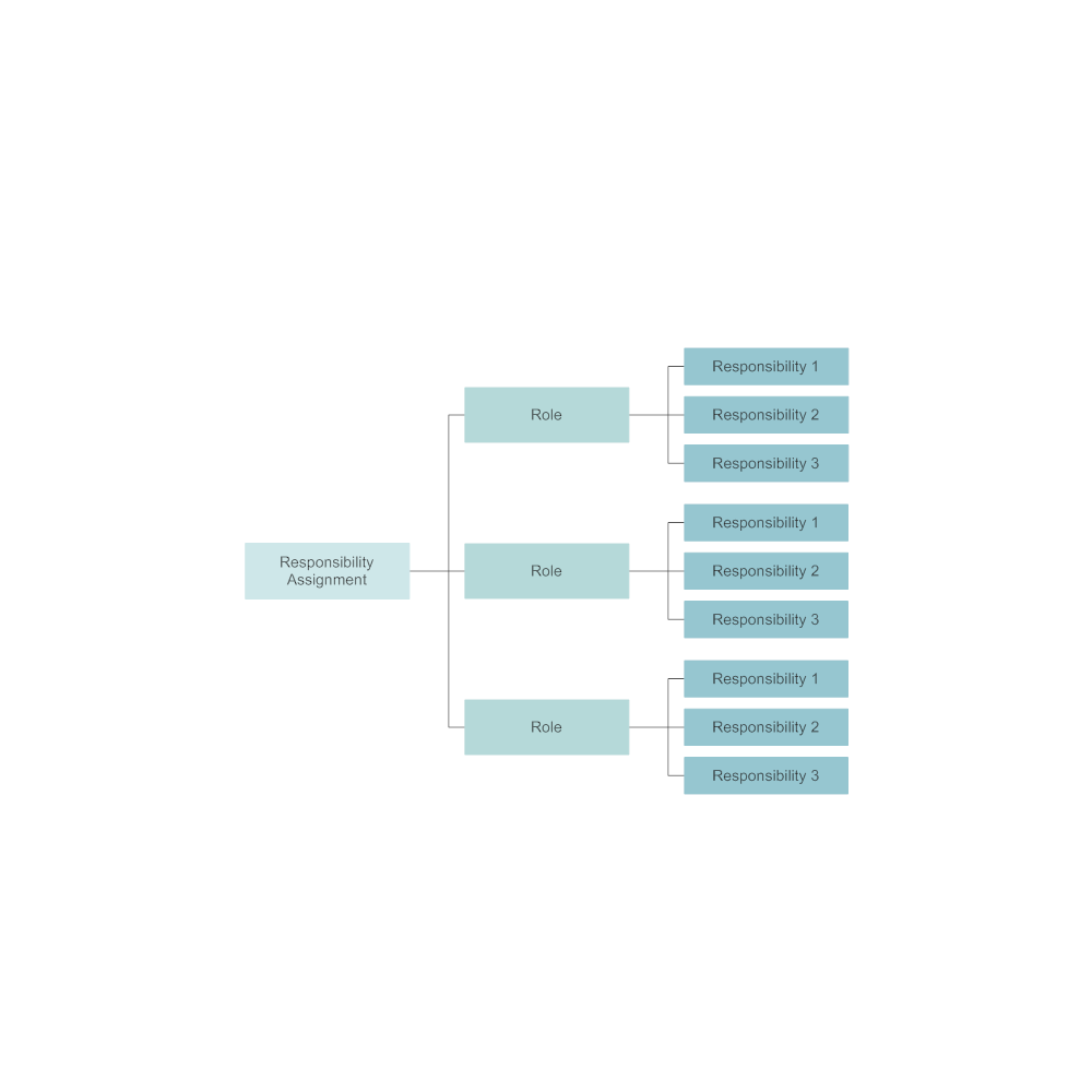 Example Image: Responsibility Assignment Mind Map