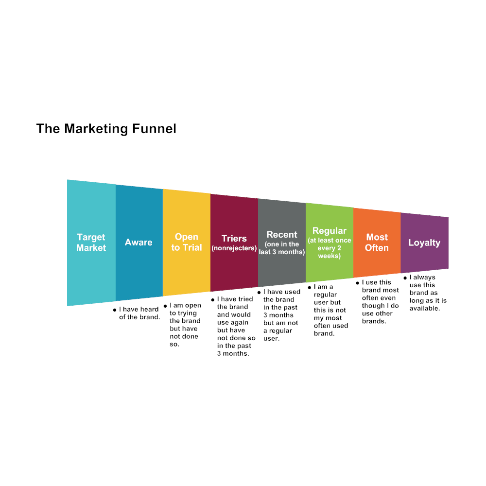 Example Image: Marketing Funnel