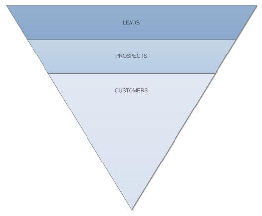 Basic sales funnel diagram