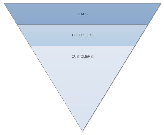 Basic sales funnel diagram