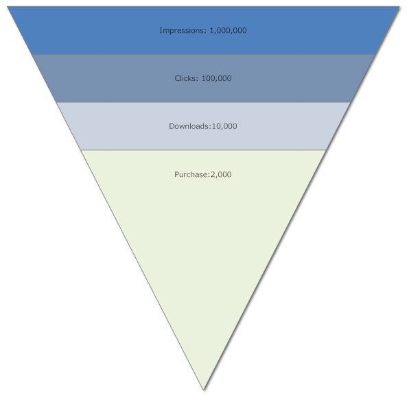 Sales funnel chart 1