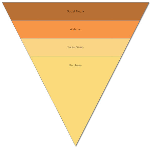 Sales funnel chart 2