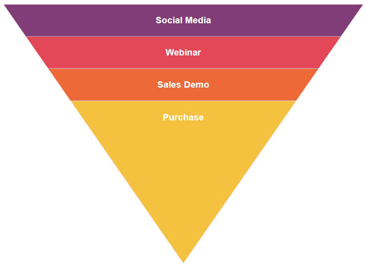 Sales funnel chart software
