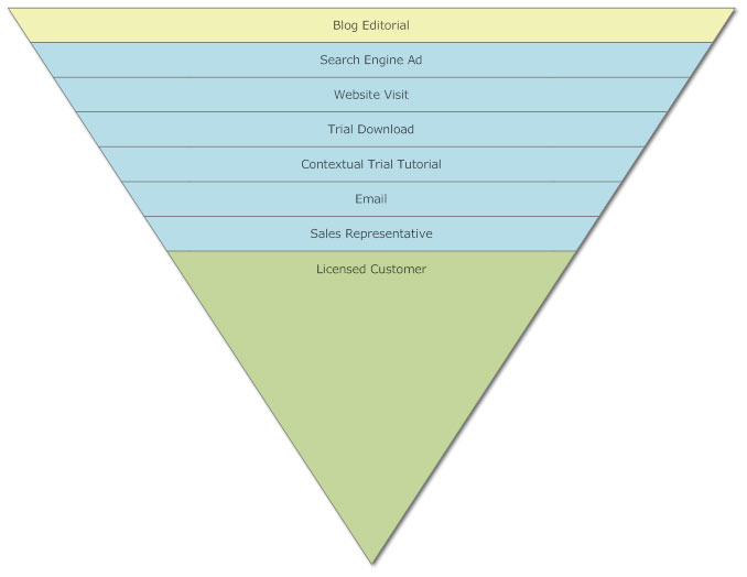 Sales funnel chart example