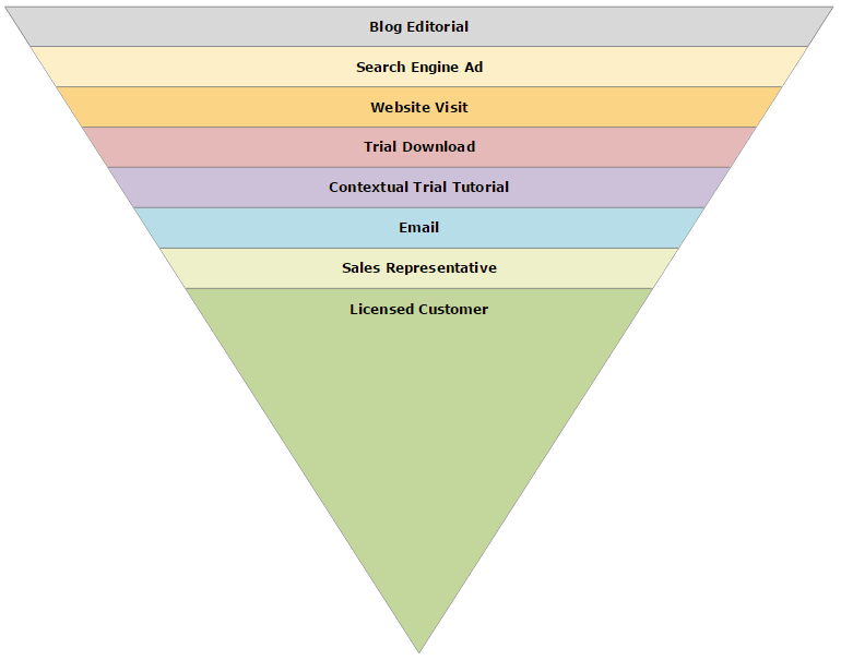 Sales funnel chart