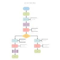 SDL Diagram - Access Control Panel