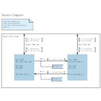 SDL Diagram - System