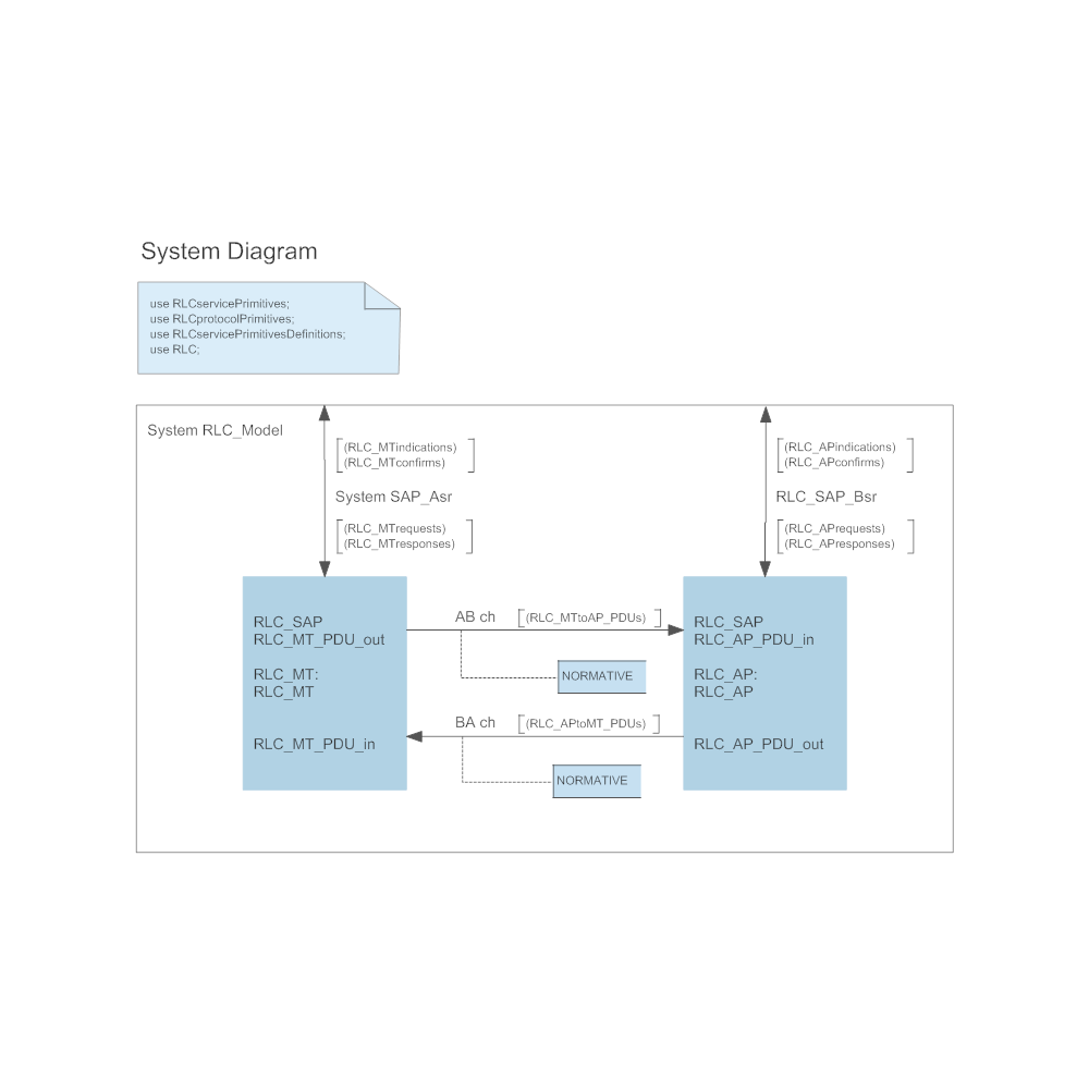 Example Image: SDL Diagram - System