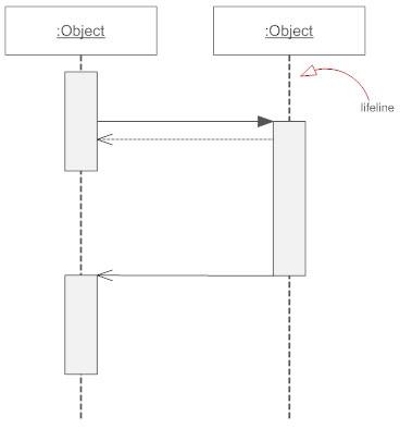 Lifeline - Sequence diagram