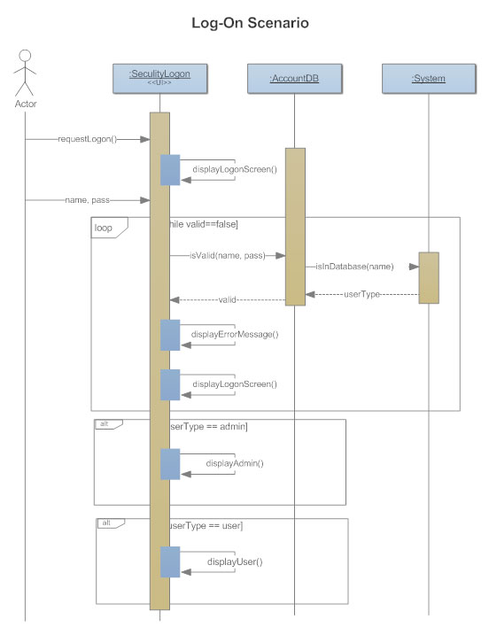 Sequence Diagrams - What is a Sequence Diagram?