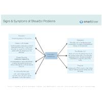 Signs & Symptoms of Shoulder Problems