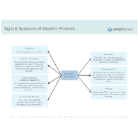 Signs & Symptoms of Shoulder Problems