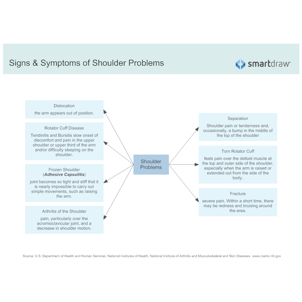 Example Image: Signs & Symptoms of Shoulder Problems