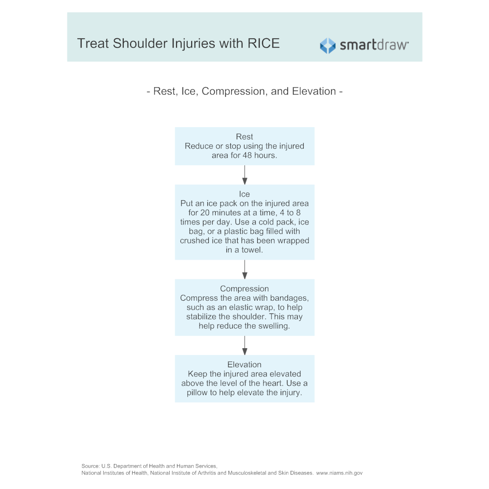 Example Image: Treat Shoulder Injuries with RICE
