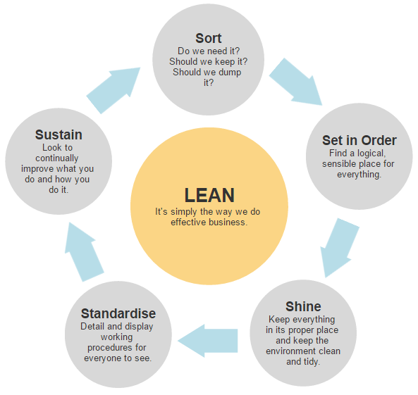 Lean Diagram It Free Wiring Diagram For You
