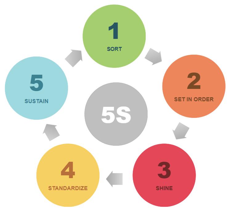 5S diagram templates