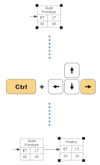 Automatic PERT chart formatting