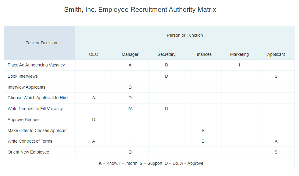 Authority matrix diagram software