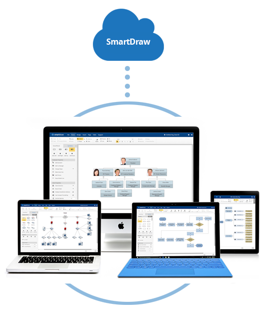 SmartDraw works everywhere on any platform or device