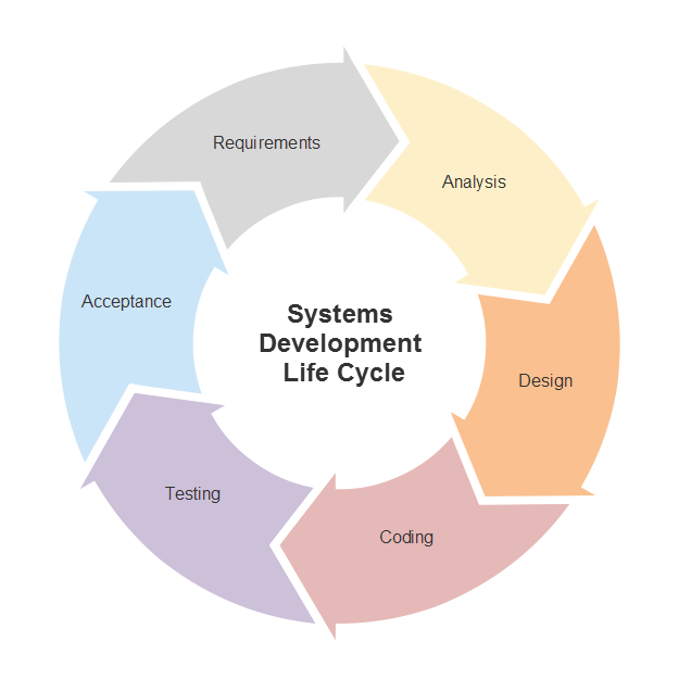 Software For Charts And Diagrams | Marketing Diagram Software Try It Free And Create Marketing Charts
