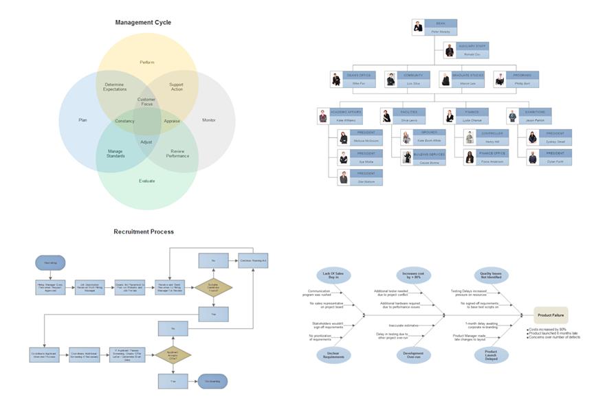 Diagram types