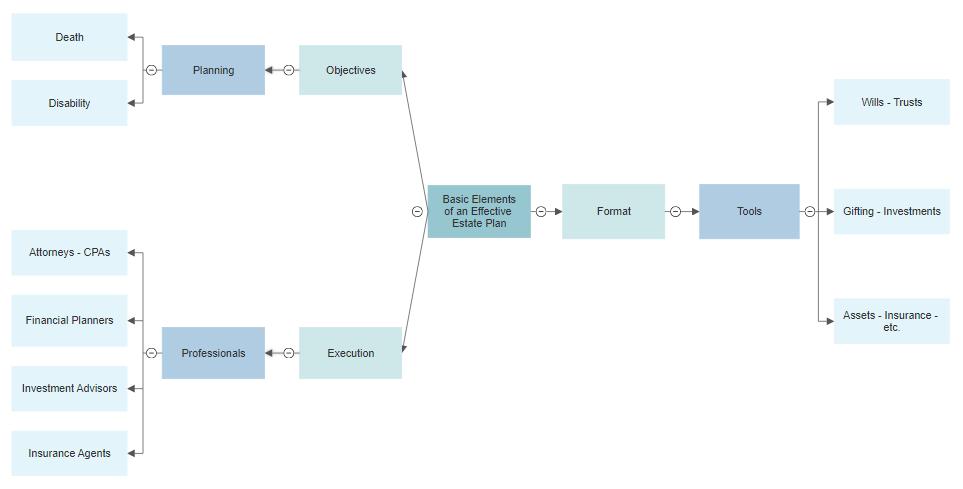 Estate planning software