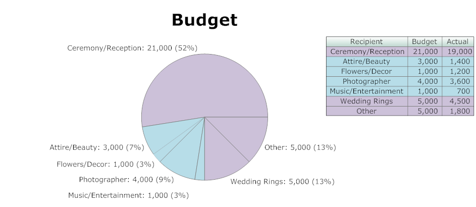 Banquet budget