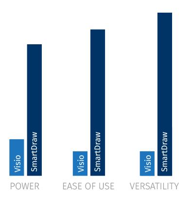 SmartDraw vs Visio features