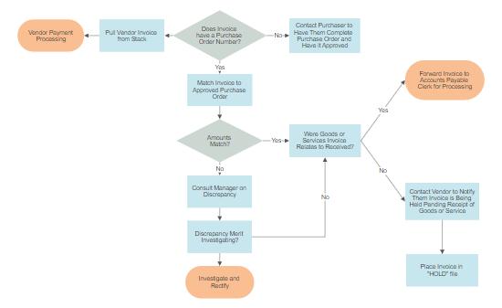 Diagram tools