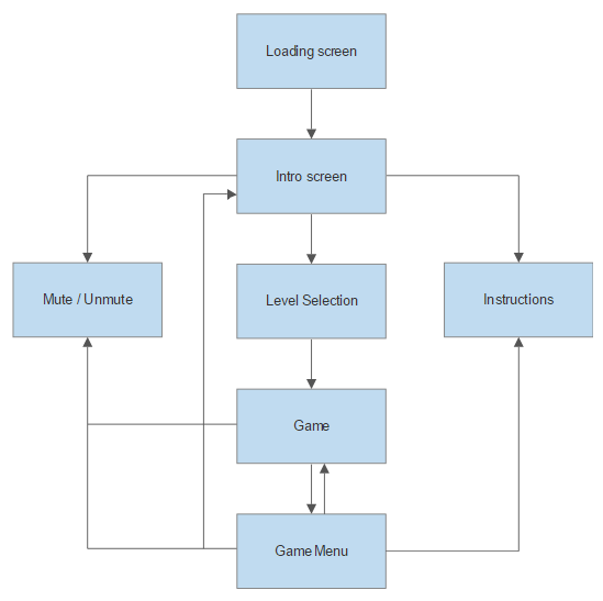 Game Design Software