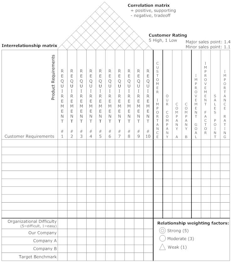 House of Quality Matrix Example