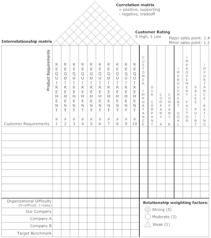 House of Quality Matrix Example