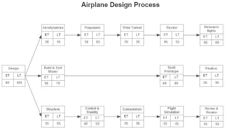 Pert chart software get free pert chart templates pert chart example ccuart Images