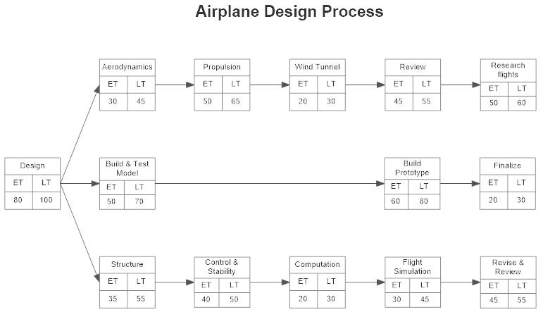 PERT chart example