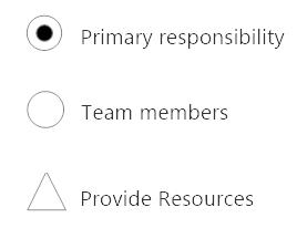 Resource task matrix symbols