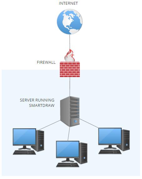 SmartDraw behind firewall