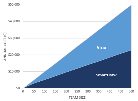 SmartDraw vs Visio site license cost