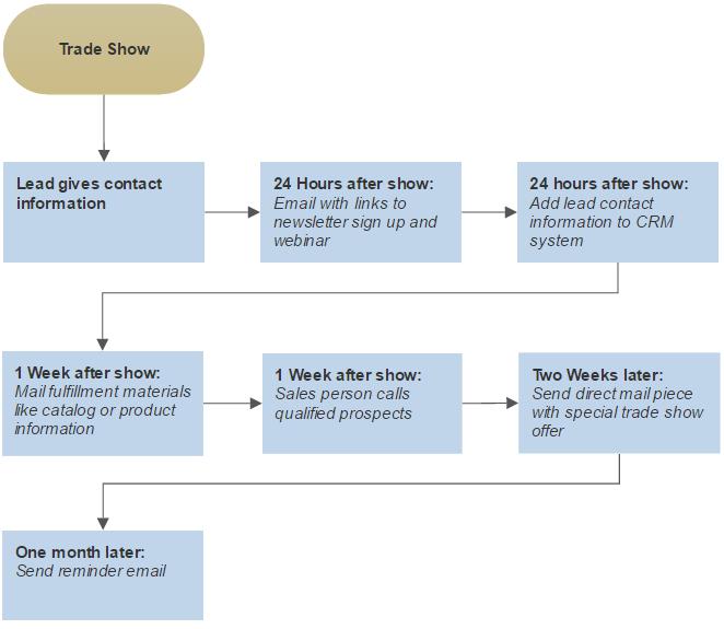 Trade show folllowup process