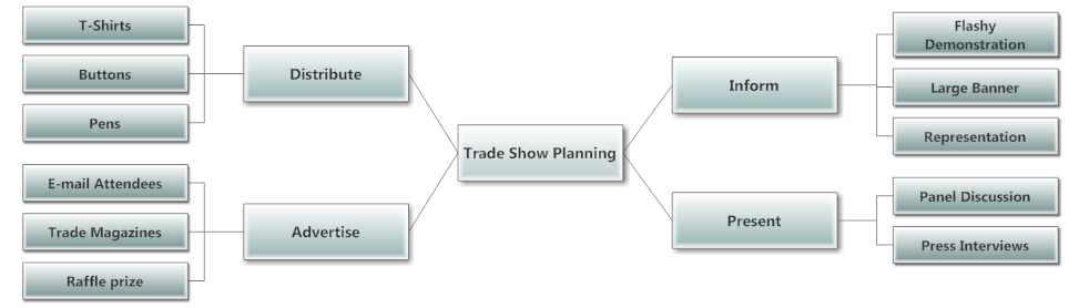 Trade Show Planning